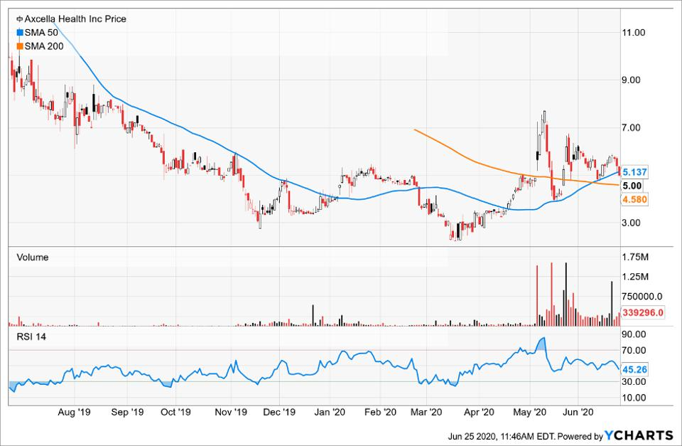 Simple Moving Average of Axcella Health Inc