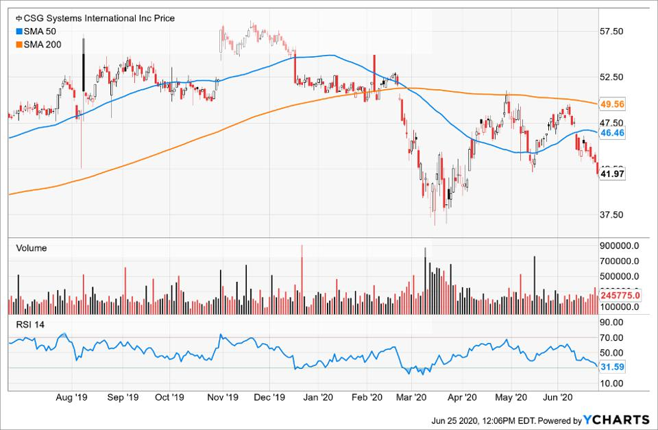 Simple Moving Average of CSG Systems International Inc