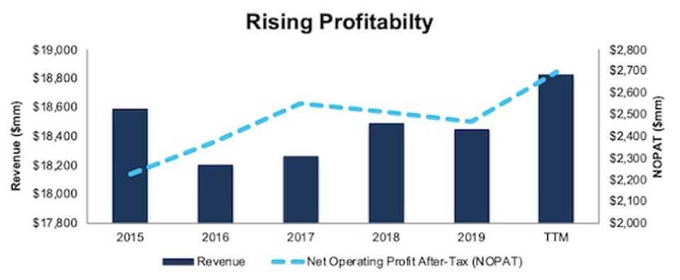 KMB Rising Profitablity