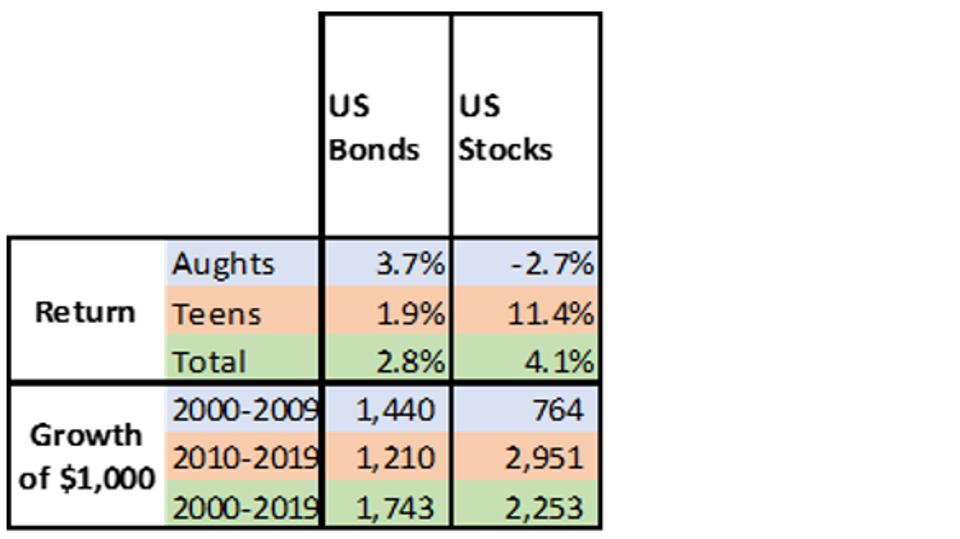 This table shows that US bonds beat US stocks in the aughts.