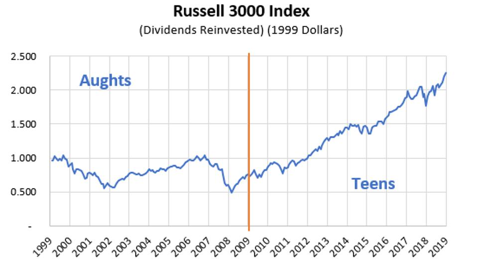 This graph shows the performance of the US stock market in the first two decades of the 21st century.