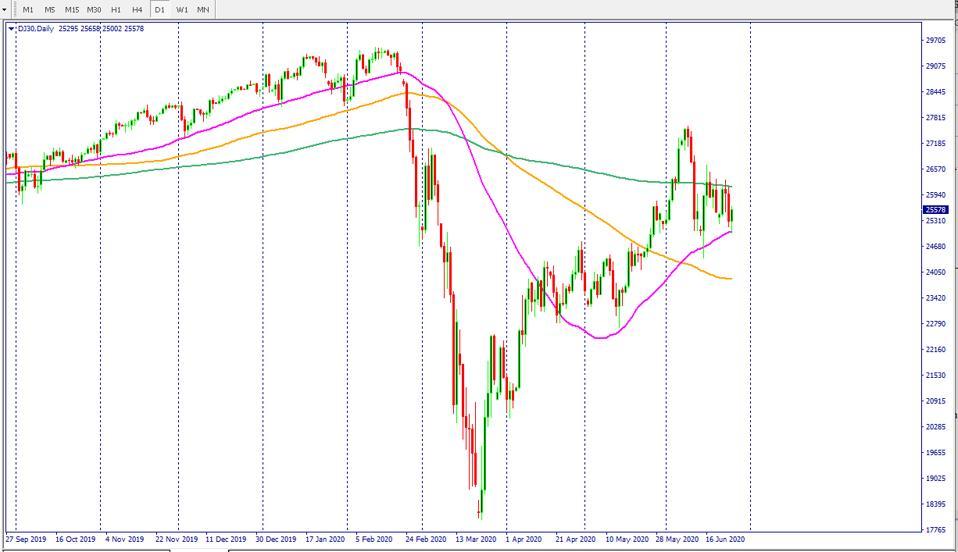 DJIA chart. Dow Jones Chart. Dow Jones futures chart shows stock market rally