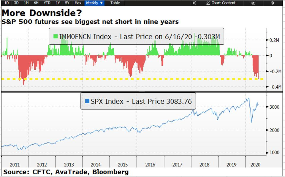 S&P 500 chart shows stock market rally has entered in a critical stage