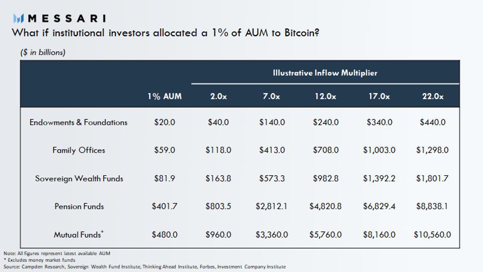 bitcoin, bitcoin price, table