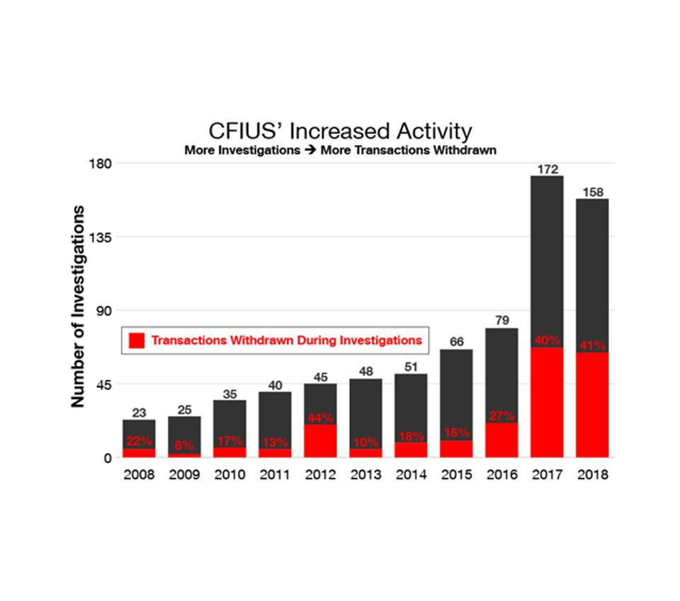 CFIUS Transactions Reviewed and Withdrawn. ChinaTechThreat.com