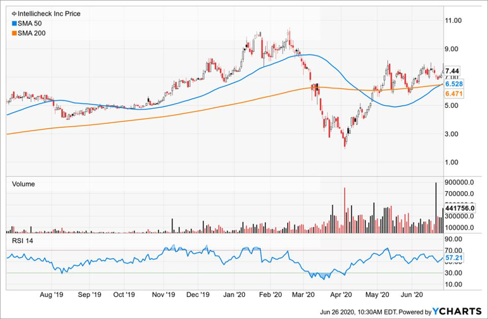 Simple Moving Average of IntelliCheck Inc