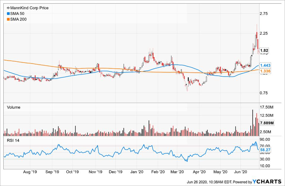 Simple Moving Average of MannKind Corp