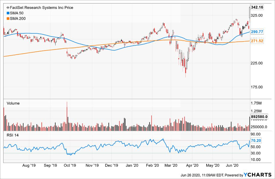 Simple Moving Average of FactSet Research Systems Inc