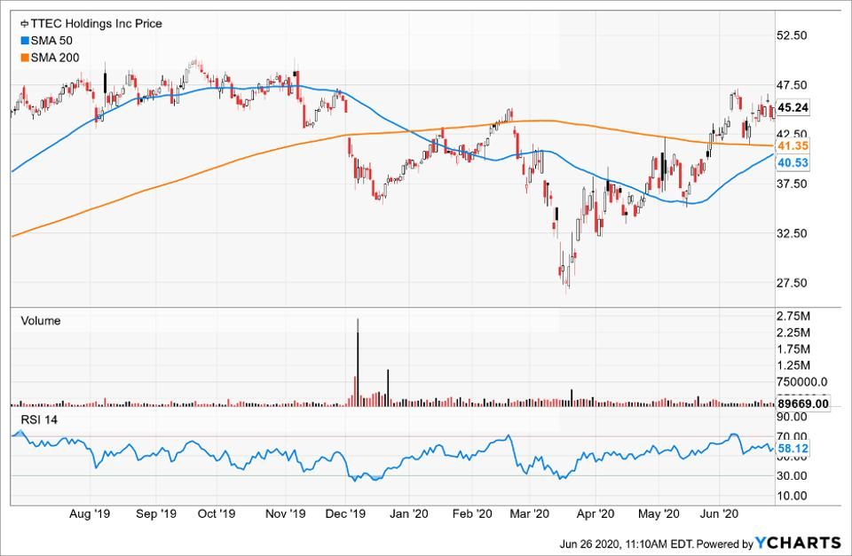 Simple Moving Average of TTEC Holdings Inc