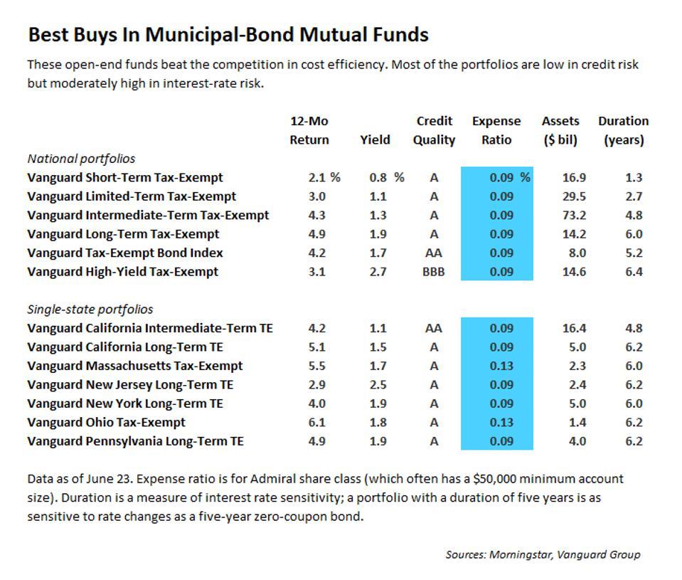 Fondos de bonos exentos de impuestos