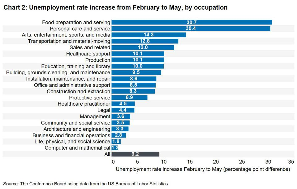 Unemployment rate increase from February to May