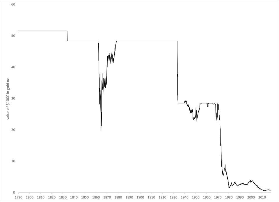 dollar-gold chart