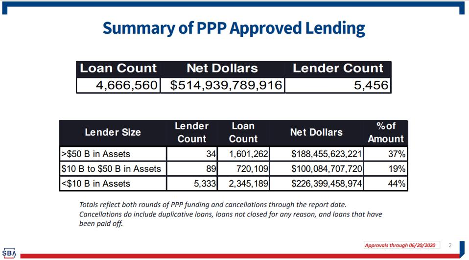 Summary of PPP Approved Lending through June 20, 2020.