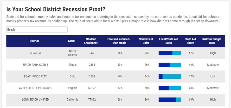 Image of school budget search on Is your school district recession proof
