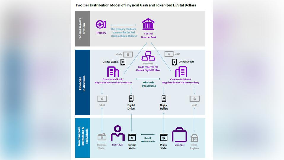 From the Federal Bank to Individuals