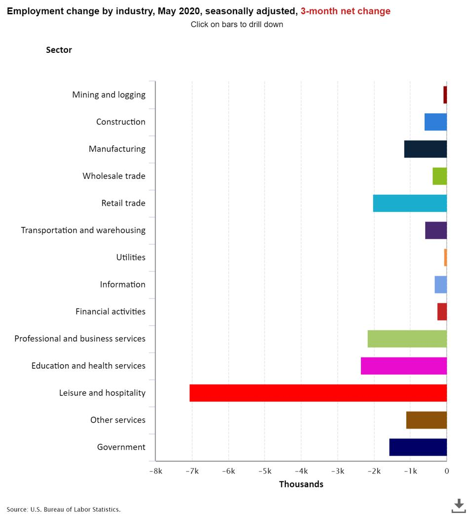Employment change by industry, May 2020, seasonally adjusted, 3-month net change