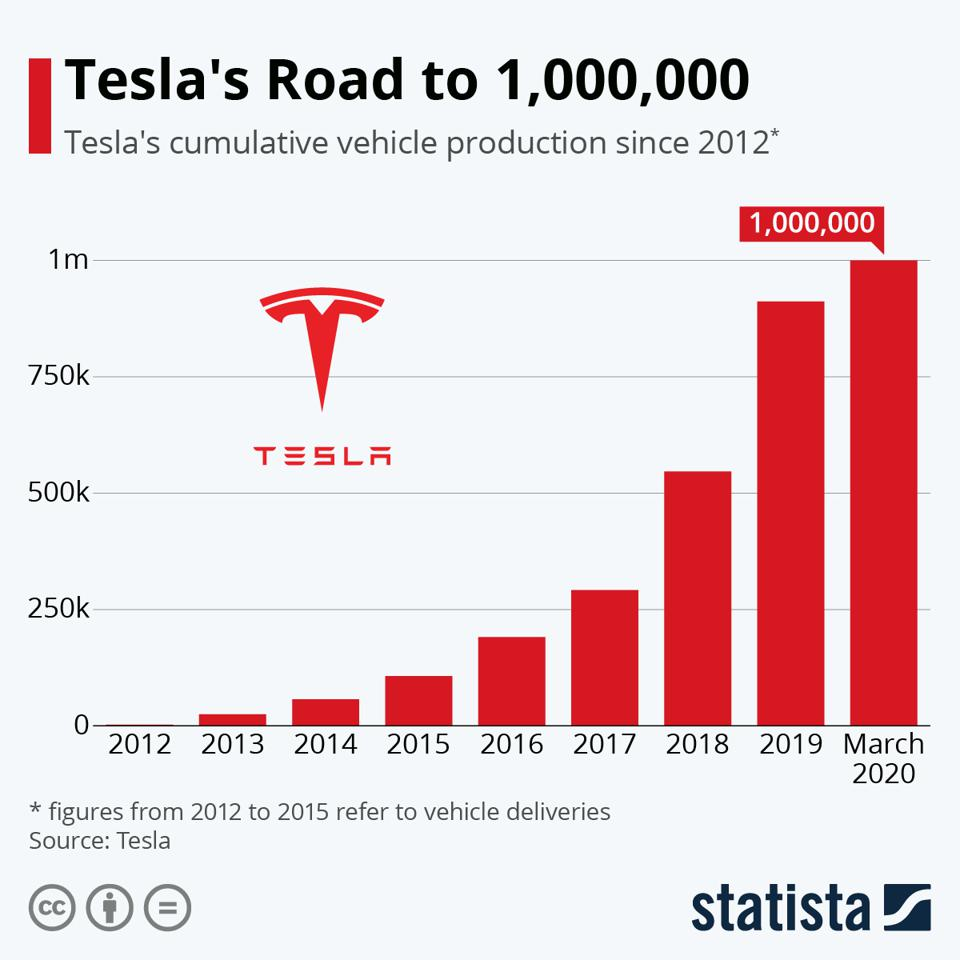 Tesla cumulative production is over one million vehicles.