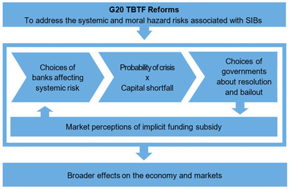 Group of 20 (G20) Too-Big-To-Fail Reforms