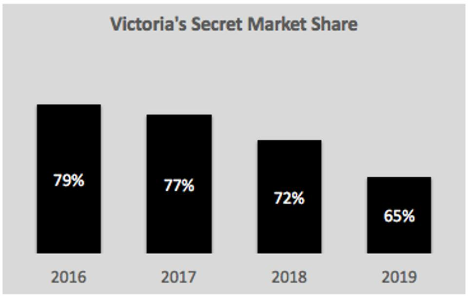A chart showing the decline of Victoria's Secret market share