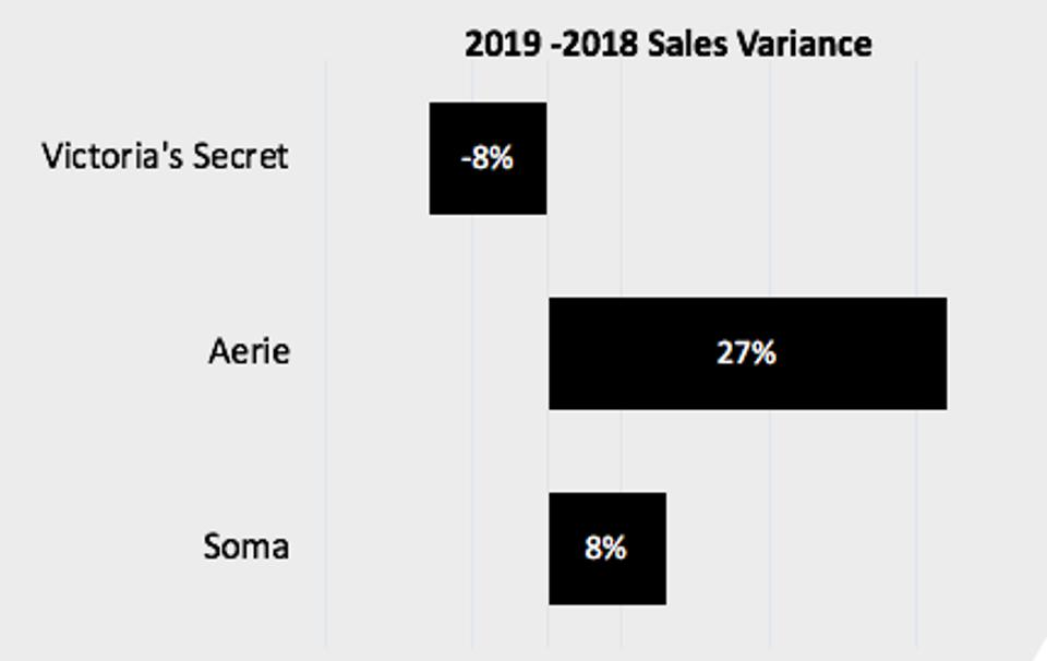 a chart showing Victoria's Secret, Aerie and Soma sales growth over last year