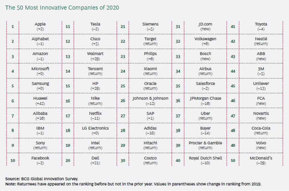 Ən innovativ 50 şirkət