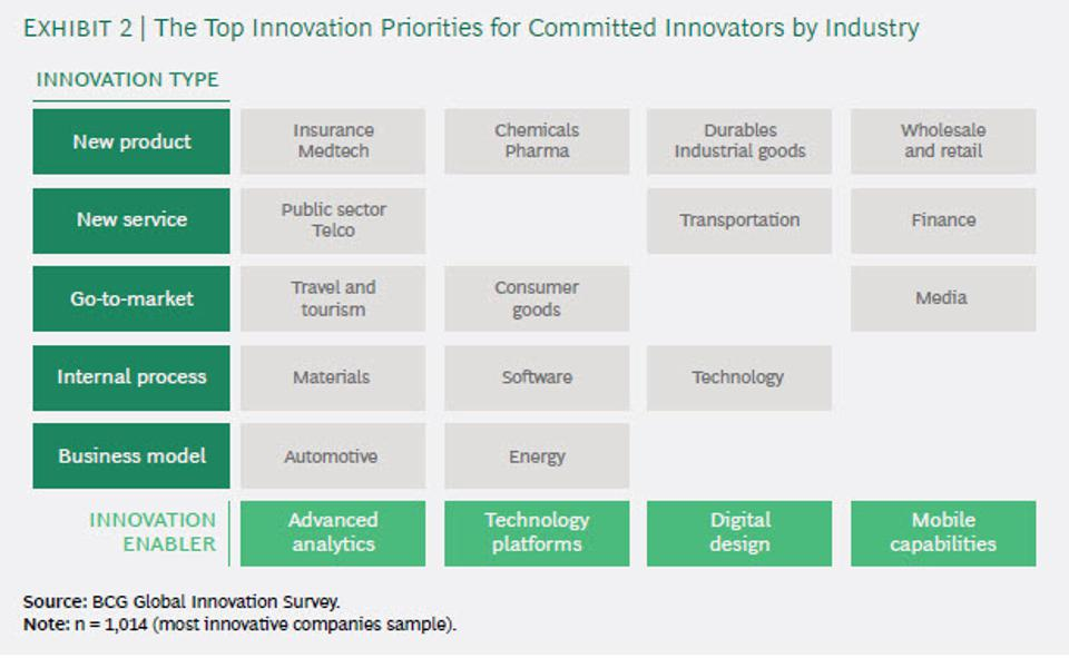 The Most Innovative Companies of 2020 According to BCG