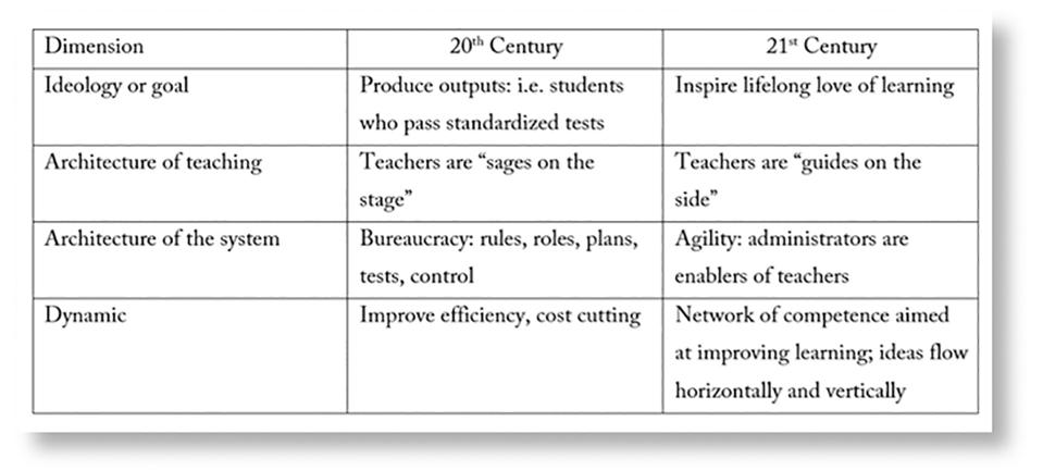 Comparison of 20th and 21st century education