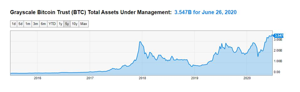 Bitcoin assets under management