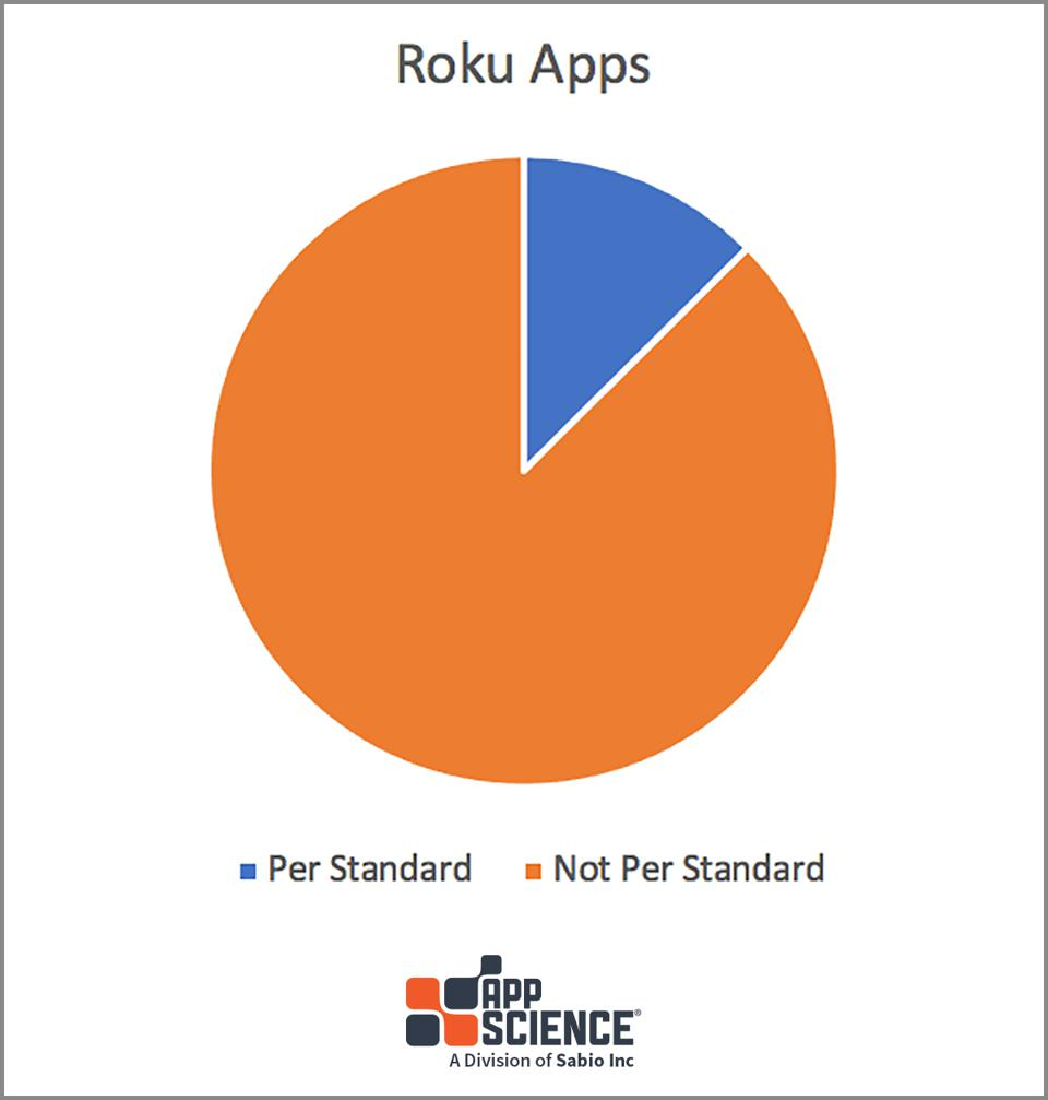 Ratio of Roku App names per standard versus not per standard