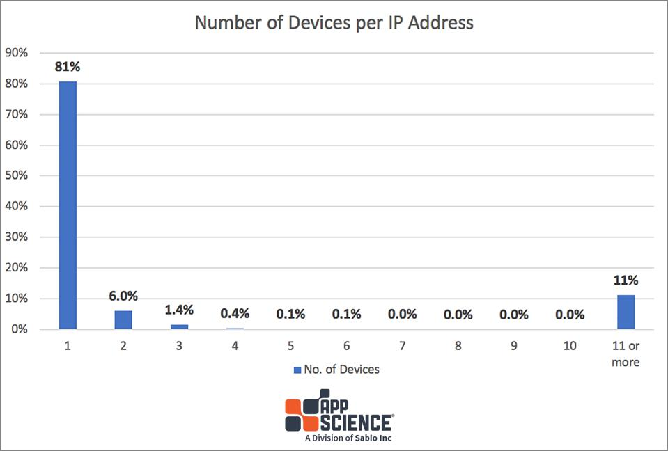 Number of TVs per IP address