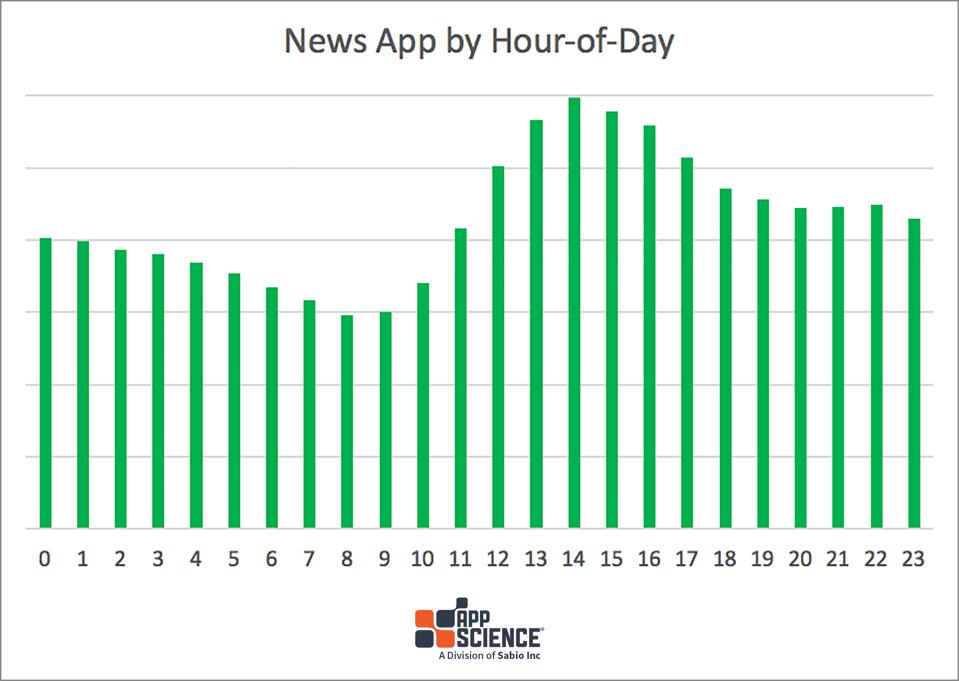 hourly volume of news streaming app