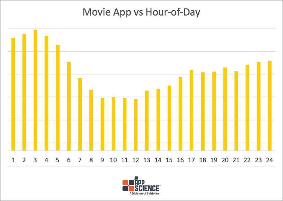 hourly volume of movie streaming app
