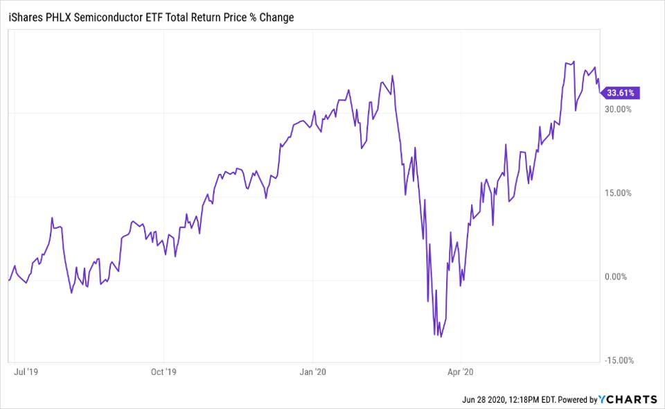 Total return price change of SOXX ETF