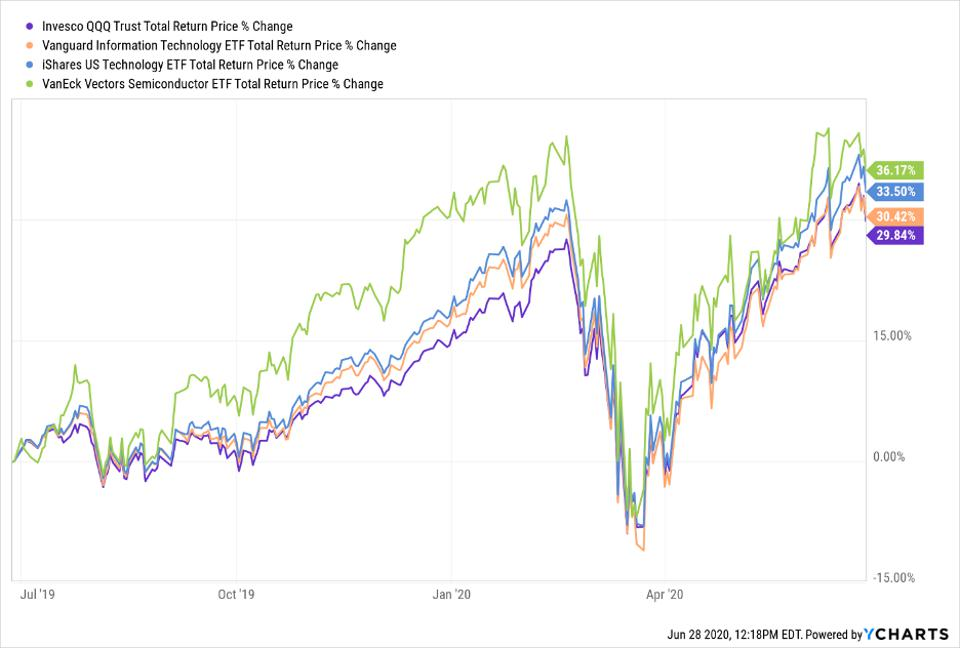 Total return price change of QQQ, VGT, IYW and SMH