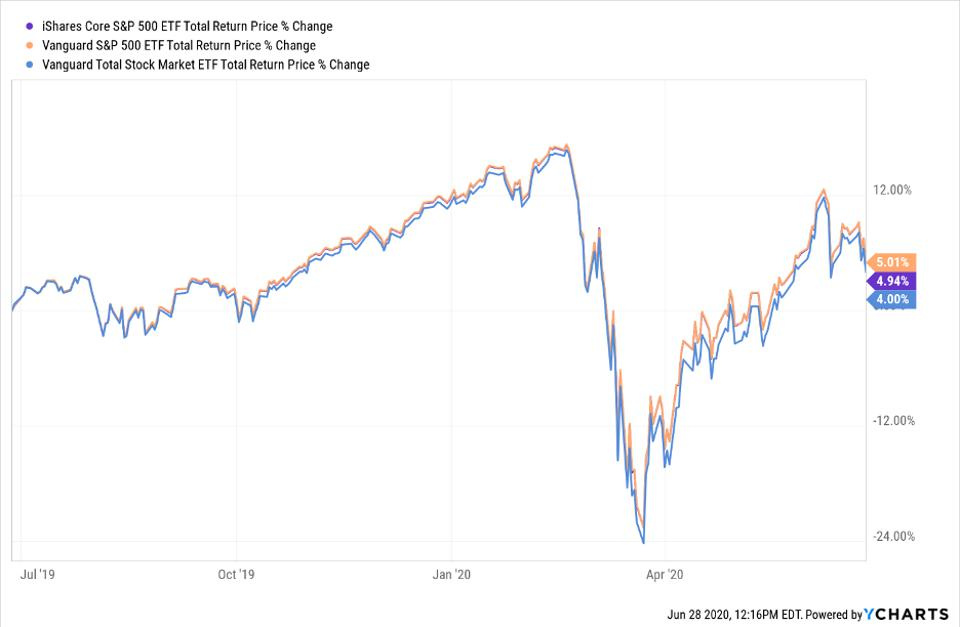 Total return price change of VTI, VOO and IVV
