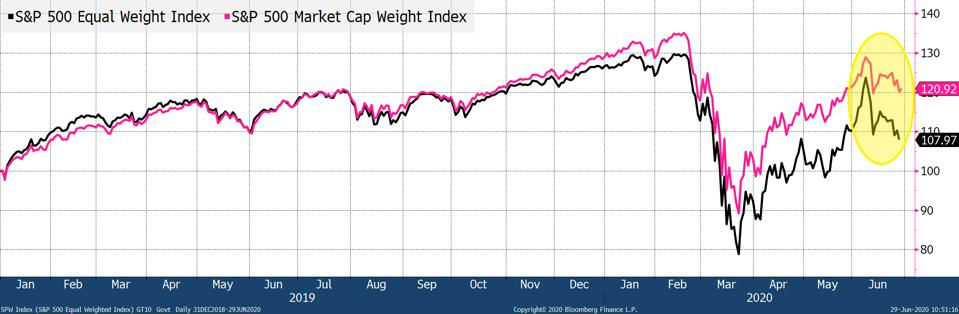 S&P 500 Market Cap Weighted Index has vastly outperformed the S&P 500 Equal Weight Index