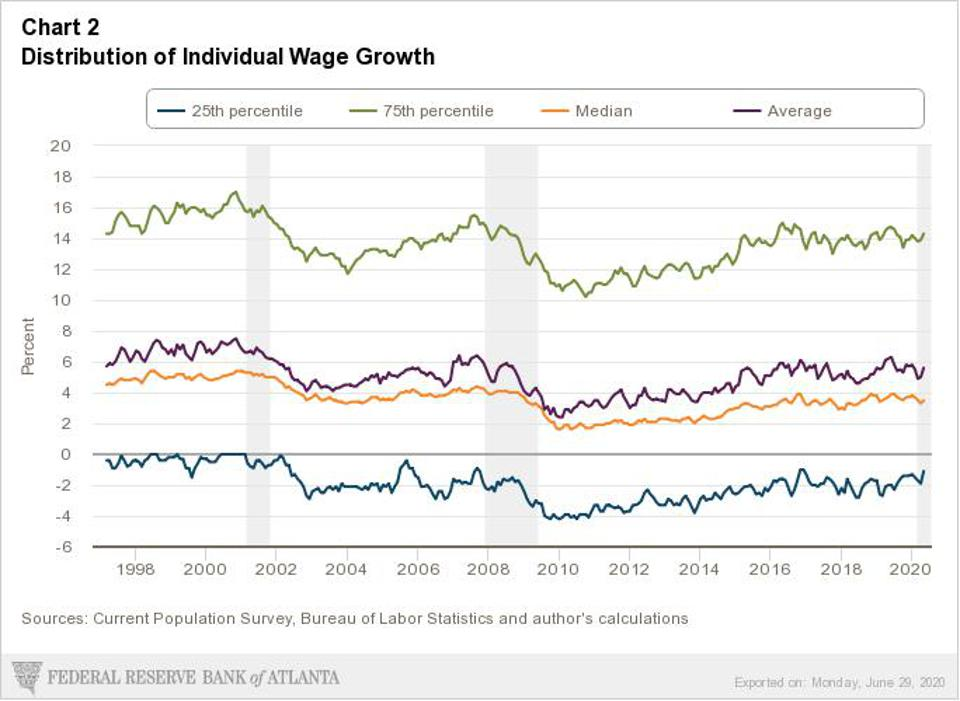 Changes in individual wages since the mid-1990s, by income class.