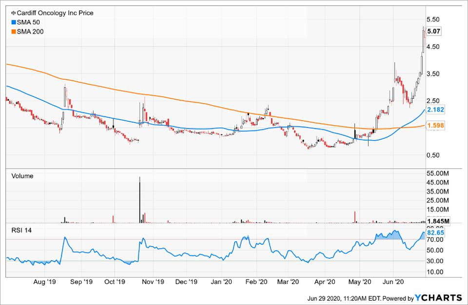 Simple Moving Average of Cardiff Oncology Inc