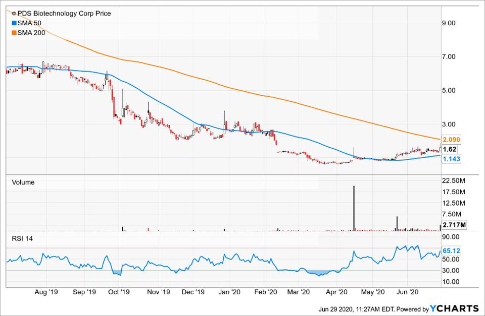 Simple Moving Average of PDS Biotechnology Corp