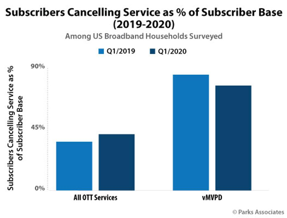 Parks Associates chart of SVOD subscribers canceling services