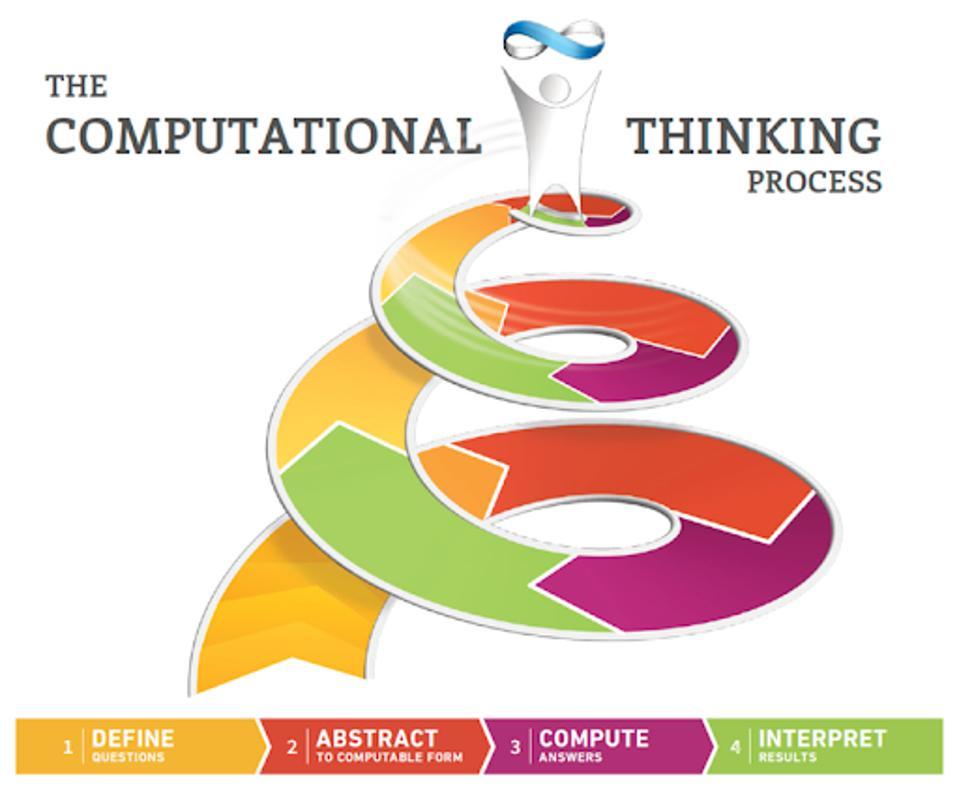 Computational Thinking Process
