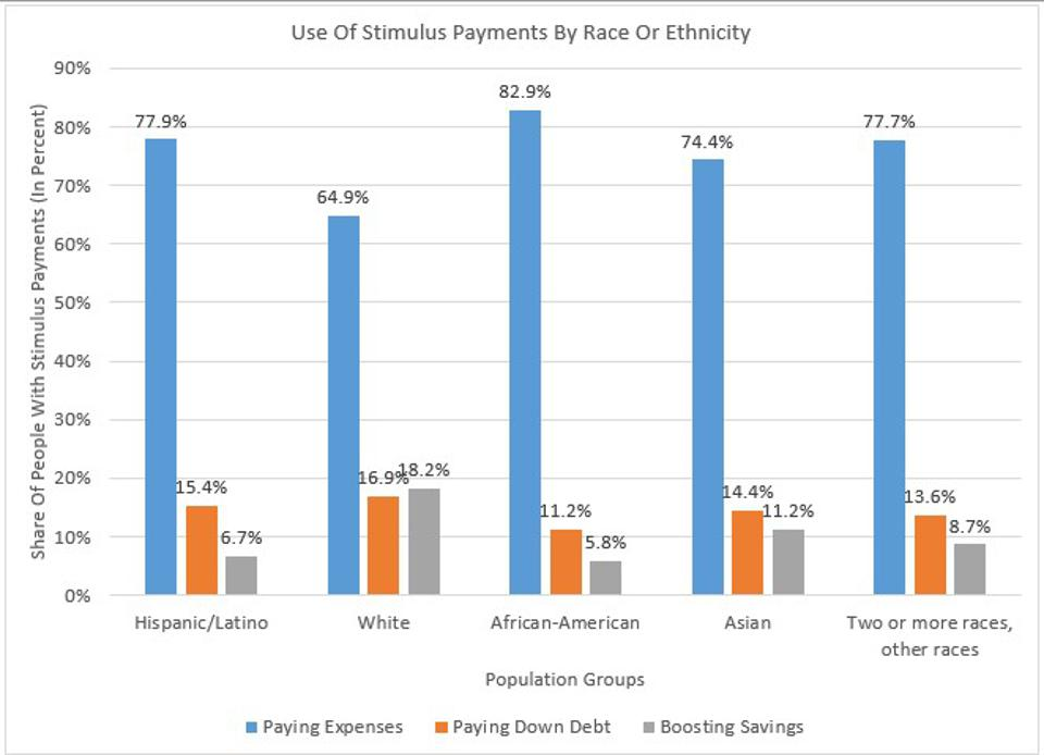 Whites More Likely Than African-Americans And Latinx To Save Stimulus Money