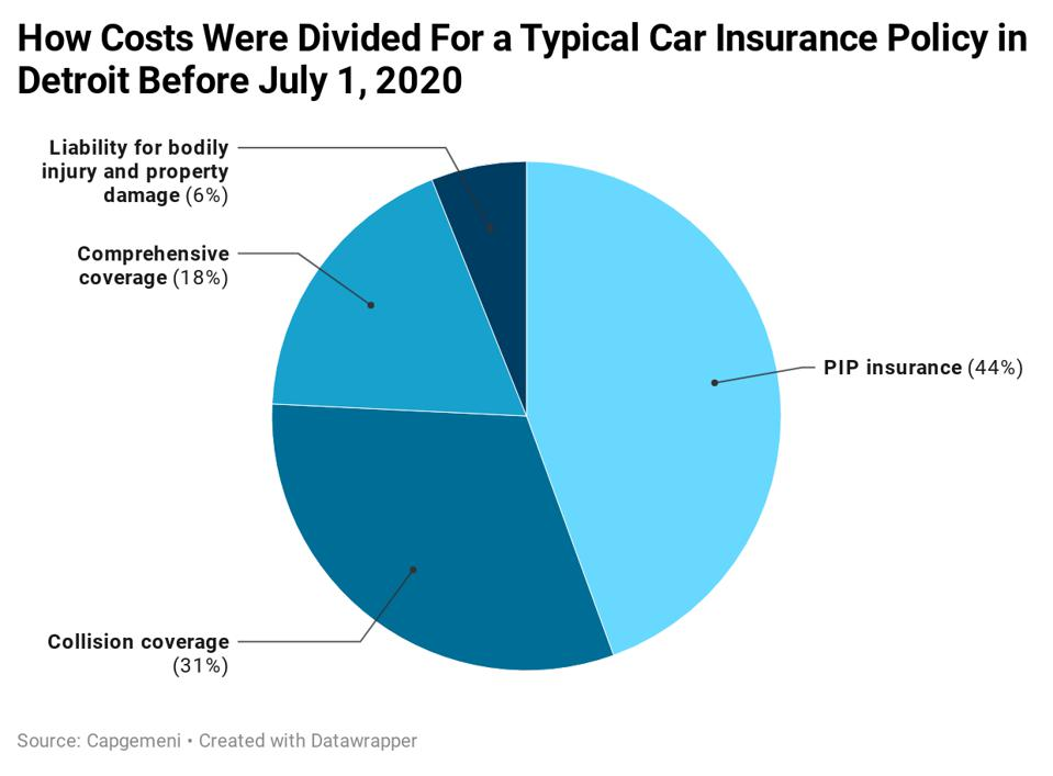 Here's a look at how costs were divided for a typical car insurance policy in Detroit, prior to July 1, 2020