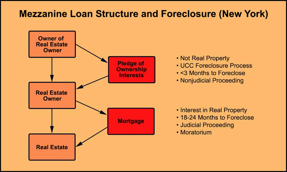 Mezzanine loans are secured by interests in a company that owns real property subject to a mortgage.  Because that collateral isn't real estate, lenders can foreclose very quickly.