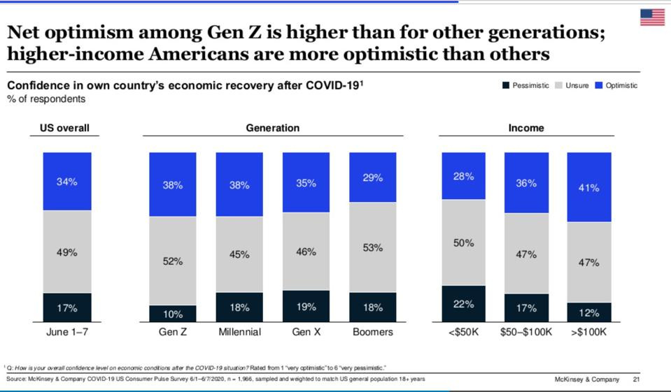 Of US consumers, Genz and high earners were optimistic about the economy.
