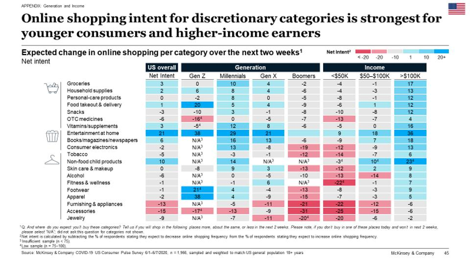 Millennials and higher-earners intend to increase discretionary shopping online.