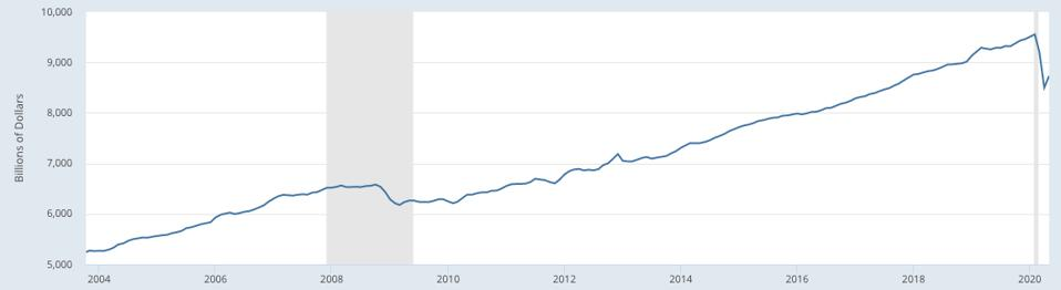U.S. wages and salaries