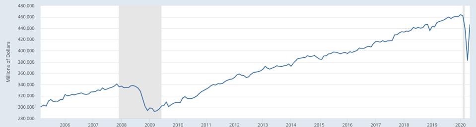 Retail sales, excluding food services