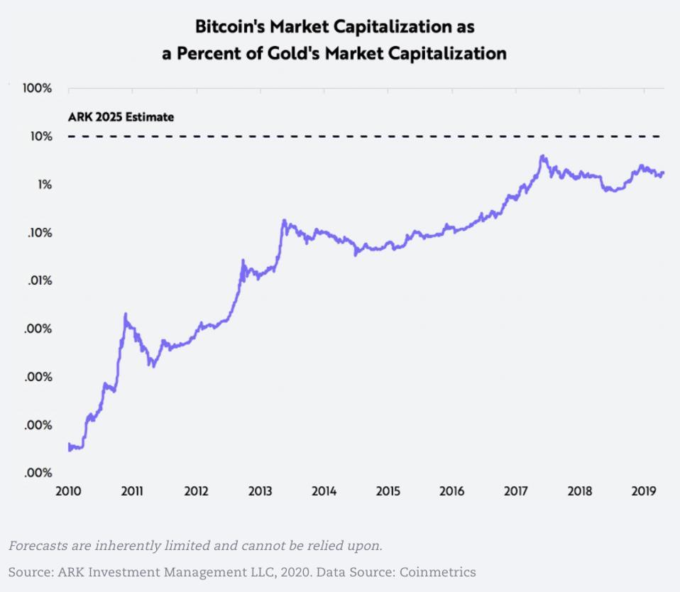 bitcoin, bitcoin price, Tesla, gold, chart