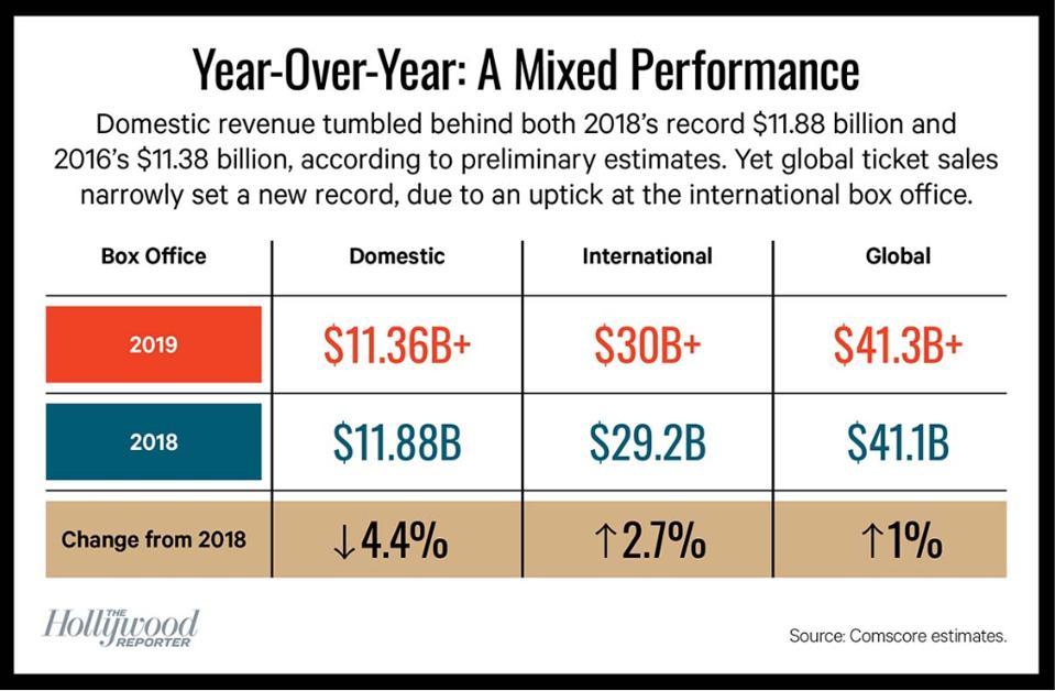 Table of Domestic vs. International vs. Global Box Office for 2018 vs. 2019 showing change